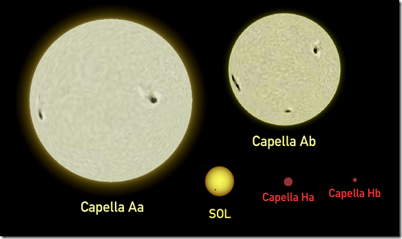 Capella-Sun_comparison