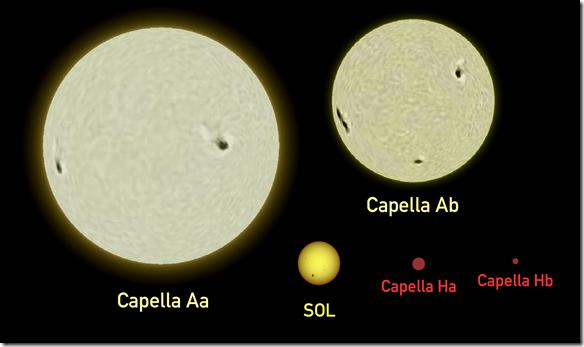Capella-Sun_comparison