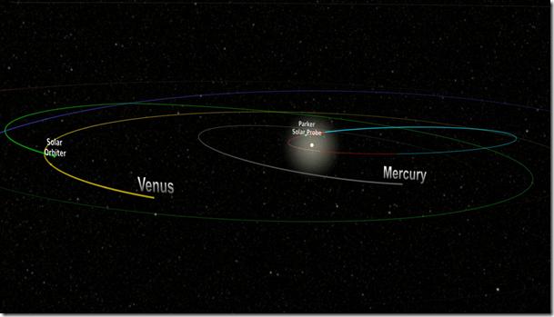 parker_solar_probe_orbita