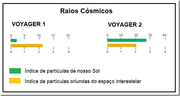 raios_cosmicos_voyager_2018